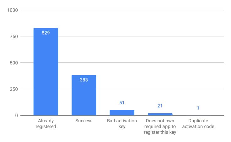 Bulk Registering Steam Keys – ヽ(◉◡◉)ノ